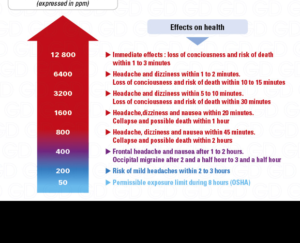 Effect of CO in Health